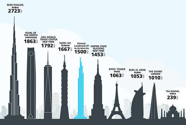 Landmark 81 cao bao nhiêu